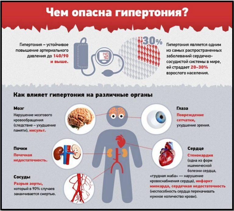 Как лечить кровяное давление народными средствами
